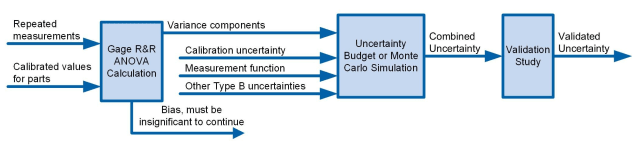 A hybrid approach can be taken in which a gage R&R study is used to quantify variance components and these are then combined with Type B uncertainties in an uncertainty budget, finally a validation study can be used to validate the uncertainty budget