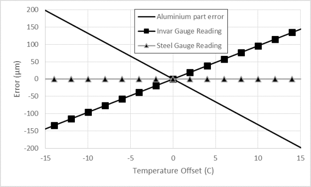 Thermal expansion errors for a 1,200 mm aluminium part measured with tool steel or invar gages.
