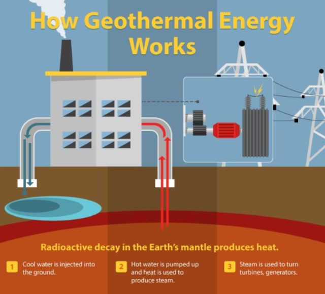Geothermal energy is a renewable and clean energy. (Image courtesy of Geothermal Resources Council.)