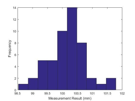 A Histogram for 50 randomly generated samples from a normal distribution, note that it only very roughly approximates the bell shaped curve of the underlying distribution. (Image courtesy of the author.)