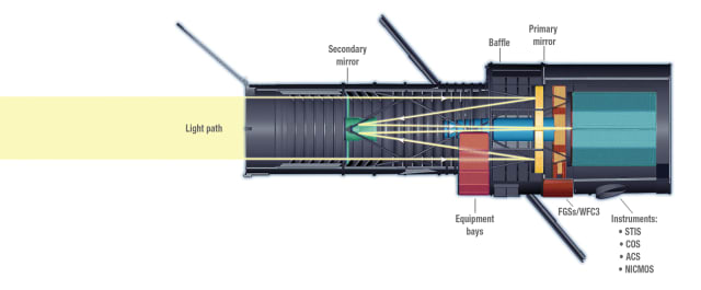 How Hubble collects light. (Image courtesy of Space Telescope Science Institute.)