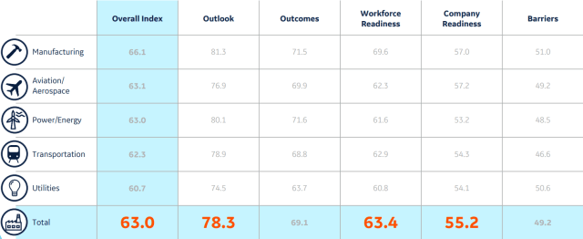 The Index results across industry and topic. (Image courtesy of GE Digital).