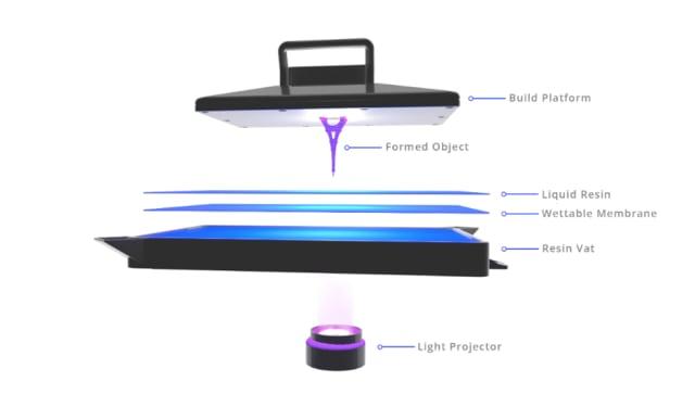 An illustration of NewPro3D's Intelligent Liquid Interface. (Image courtesy of NewPro3D.)