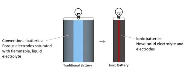 What's different about a solid-state Li-ion battery? Image courtesy of Ionic Materials