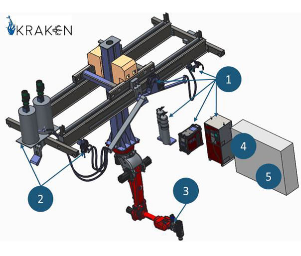 The basic components of the KRAKE: (1) Additive metal equipment. (2) Additive polymer equipment. (3) Subtractive manufacturing head. (4) System controller. (5) High-level control interface. (Image courtesy of KRAKEN Project.)