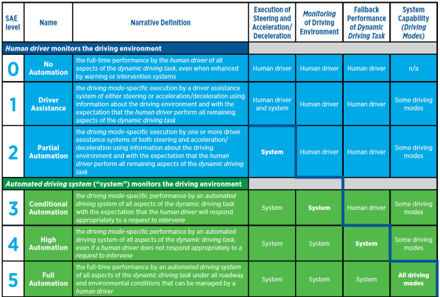 Summary table of the SAE's levels of vehicle automation. (Image courtesy of SAE International/J3016.)