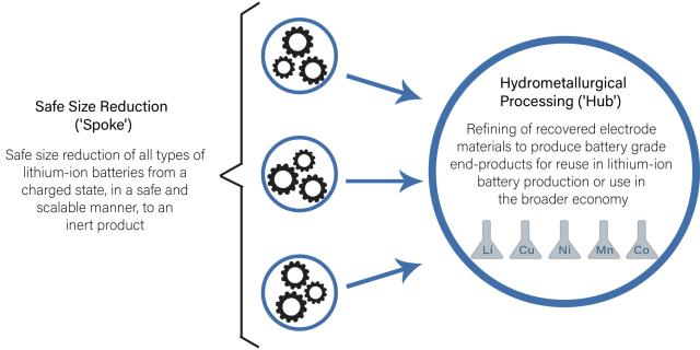 "Li-Cycle's ""Spoke and Hub"" method. (Image credit: Li-Cycle.)"