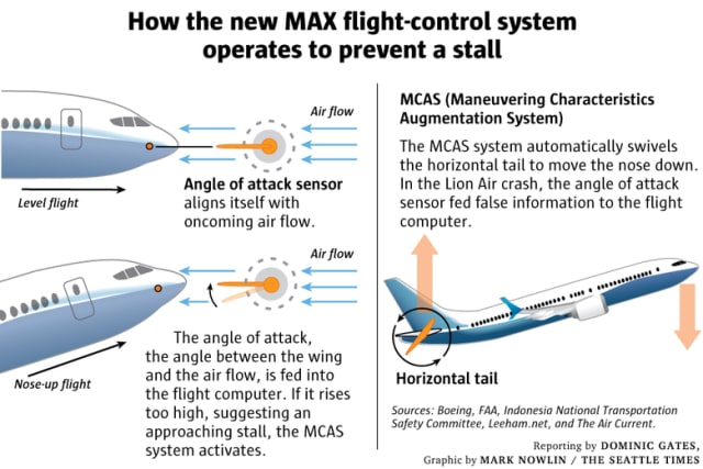 The preliminary report of the Lion Air crash describes how the MCAS anti-stall system received bad sensor information and pushed the nose of the plane down repeatedly as the pilot struggled to keep the plane level while a cascade of alarms went off in the cockpit.