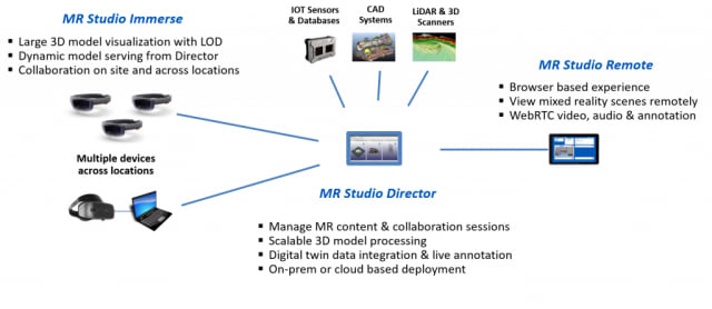 In May of 2017, Arvizio introduced MR Studio for HoloLens, Android MR/MR devices and Windows Mixed Reality headsets. Using a proprietary technology, they call Advanced Spatial Processing Engine (ASPEN), MR Studio promised the ability to process complex 3D models for AEC 3D data, LiDAR and Graphical Information System (GIS) data and medical imaging data. (Image courtesy of Arvizio.)