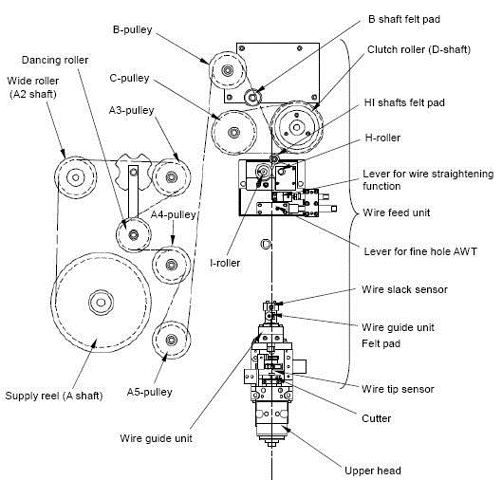 Basic machine components for a wire EDM. (Image courtesy of Makino.)