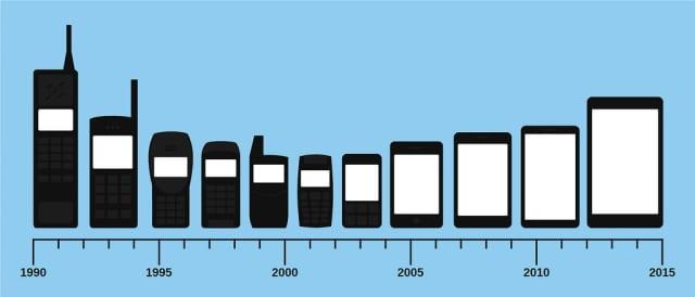 The evolution of mobile device size. (Image courtesy of Matti Mattila.)