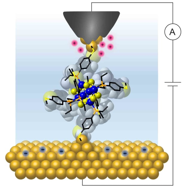 Columbia researchers wired a single molecular cluster to gold electrodes to show that it exhibits a quantized and controllable flow of charge at room temperature. (Image courtesy of Bonnie Choi/Columbia University.)