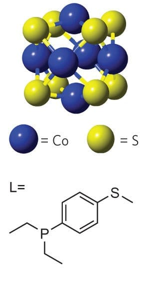 Top: molecular structure of the [Co6S8] core as determined by SCXRD (blue, cobalt; yellow, sulfur). The [Co6E8] core is a magnetic singlet (S=0) in the neutral state, a doublet (S=½) in the 1+ state and a triplet (S=1) in the 2+ state. Bottom: structure of the molecular connector L used to wire the cluster into a junction. (Image courtesy of Bonnie Choi/Columbia University.)