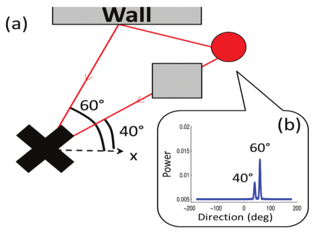 Example Signal Fingerprint: (a) A server (×) receives a client (red circle) signal on 2 paths: direct along 40° attenuated by an obstacle (shaded) and reflected by a wall along 60°. (b) is a corresponding fingerprint: peak heights at 40° and 60° correspond to their relative attenuations. (Image and caption courtesy of Gil et al.)