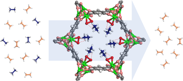 This iron-based metal-organic framework decorated with peroxo groups can capture ethane while allowing ethylene to pass through, potentially providing a more efficient and cost-effective way to purify ethylene, the most important raw material for plastic production. (Image courtesy of W.Zhou/NIST.)