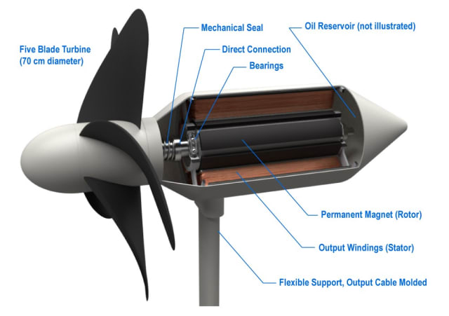 The blades of this five-blade turbine are made of a soft material and they rotate on their axis when influenced by ocean waves -- the diameter of the turbine is about 0.7 meters. The axis is attached to a permanent magnet electric generator, which is the part of the turbine that transforms the ocean wave energy into usable electricity. The ceramic mechanical seal protects the electrical components inside of the body from any saltwater leakage. This design allows the turbine to function for ten years before it need replacing. (Image courtesy of Okinawa Institute of Science and Technology Graduate University (OIST)/Quantum Wave Microscopy Unit.)
