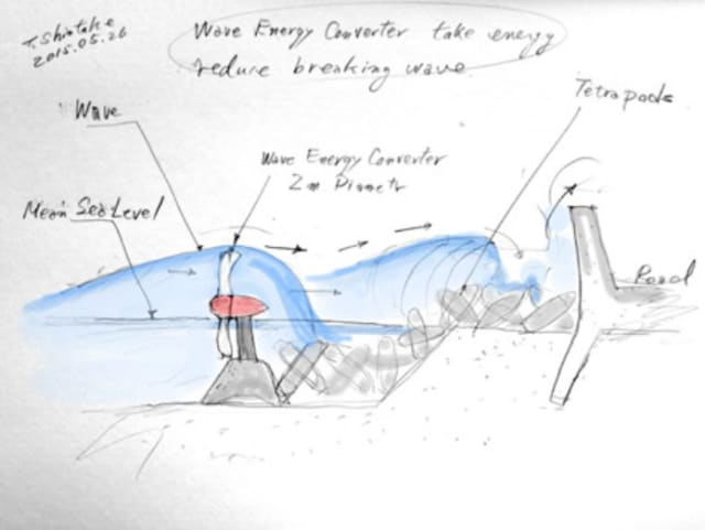 One prime location to place turbines is in front of tetrapods at the shoreline. At this location, the turbines transform the energy from incoming waves into usable electricity -- this in turn dissipates wave strength and protects the shoreline. These turbines can be easily installed and maintained by existing maintenance routes for the tetrapods. They can also be visually inspected from the shore on calm days. (Image courtesy of Okinawa Institute of Science and Technology Graduate University (OIST)/Tsumoru Shintake.)