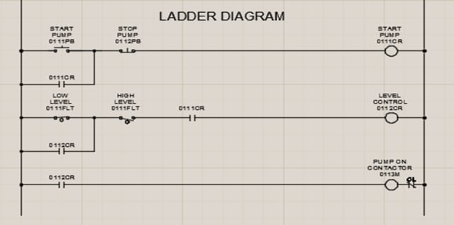 A ladder diagram is a schematic representation of a relay control circuit. Ladder diagrams gained popularity in the early days of automation because of their simplicity and intuitive nature.