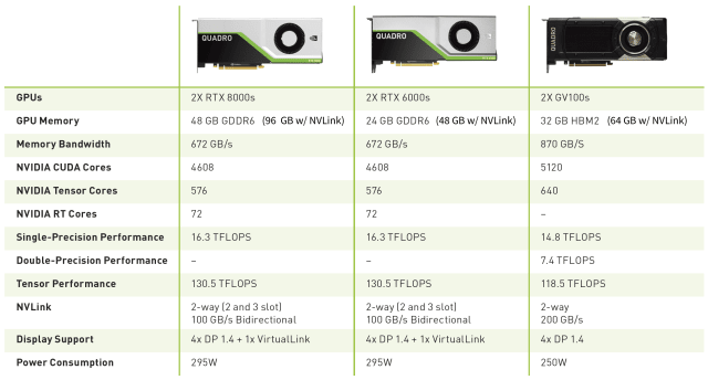The graphics cards available in NVIDIA Quadro Data Science Workstations. (Image courtesy of NVIDIA.)