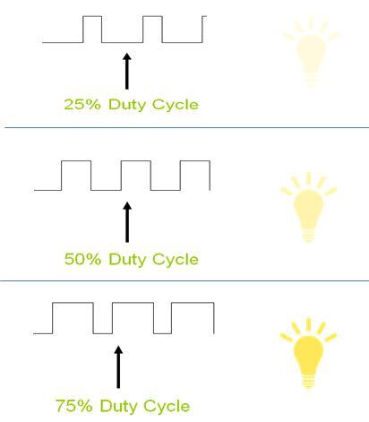 Pulse-Width Modulation Brightness Control