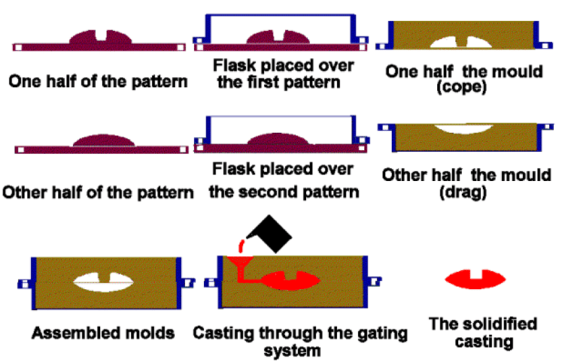 A graphic of the traditional sand casting process. (Image courtesy of Wikimedia.)