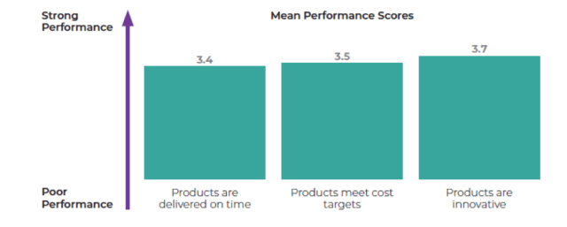 "Q: Rank your organization's success in product development where 1 is very poor and 5 is exceptionally good. (Image courtesy of engineering.com's ""Research Report on Identifying the Core Issues that Frustrate Product Development Teams."")"