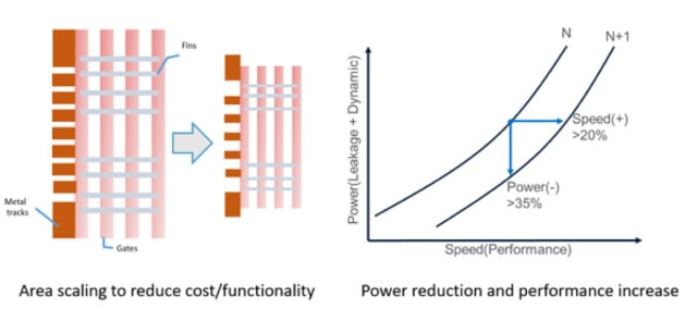 Logic CMOS scaling goals. (Image courtesy of Applied Materials.)