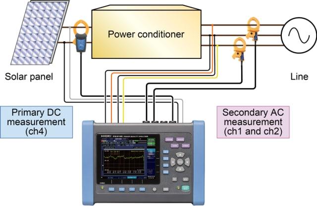 PQ3198 analyzer. (Image courtesy of Hioki.)