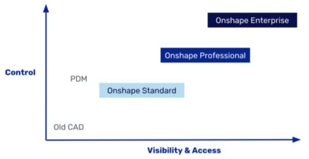 Onshape Enterprise adds additional control and visibility for users. (Image courtesy of Onshape.)