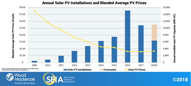 The cost to install solar has dropped by more than 70 percent since 2010, leading the industry to expand into new markets and deploy thousands of systems nationwide. Prices as of Q3 2018 are at or near their lowest historical level across all market segments. An average-sized residential system has dropped from more than $40,000 in 2010 to nearly $17,000 today, before incentives, while recent utility-scale prices range from $28/MWh - $45/MWh, competitive with all other forms of generation. (Source: Solar Energy Industries Association.)