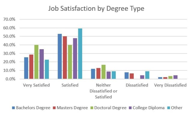 levels of college degrees