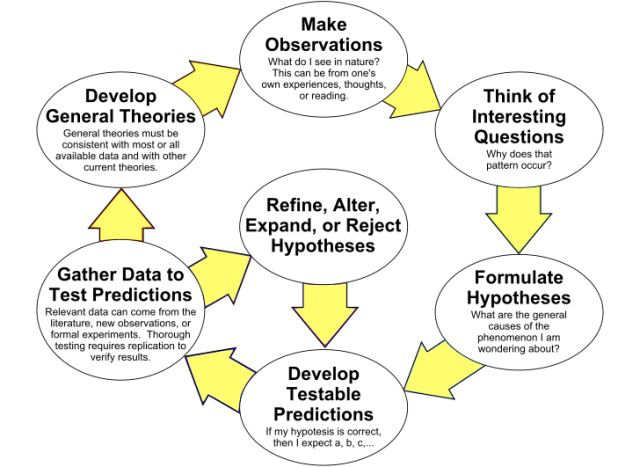 The Scientific Method. (Image courtesy of Wikipedia user ArchonMagnus.)