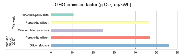 Comparison of greenhouse gas emission factors. (Image courtesy of Science Advances.)