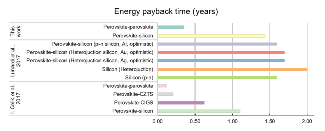 Energy payback periods of different perovskite-silicon combinations. (Image courtesy of Science Advances.)