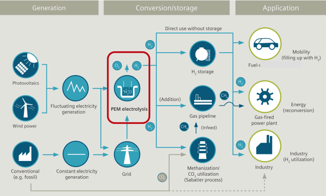 The versatility of hydrogen. (Image courtesy of Siemens.)