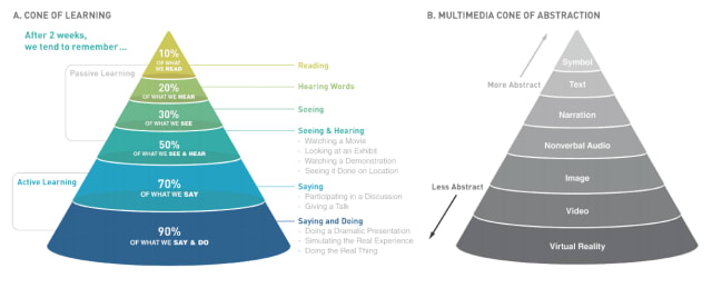 "Edgar Dale's ""Cone of Learning"" compares information retention in passive vs. active learning. Charles Baukal proposed an update that includes VR. (Image courtesy of Embodied Labs.)"