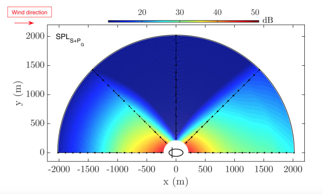Noise levels at various distances and angles. (Image courtesy of The Journal of the Acoustical Society of America.)