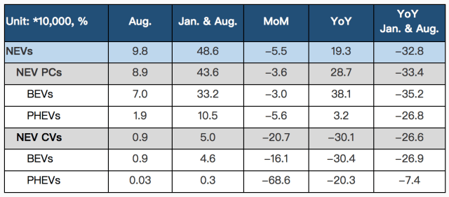 Sales of new energy vehicles in August 2020. (Image courtesy of CAAM.)