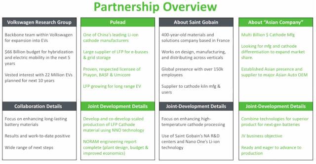 Nano One's current partners. (Image courtesy of Nano One.)