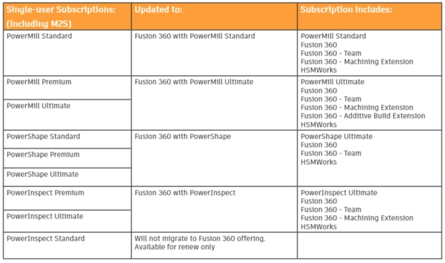 Fusion 360 subscriptions and what they include. (Picture courtesy of Autodesk.)