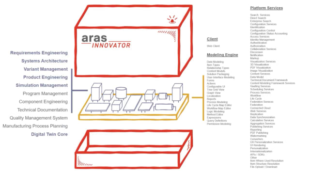 What's in the red box? Either the Aras platform itself or any of the 11 standard applications covering the complete life cycle can be upgraded independently. (Picture courtesy of Aras.)