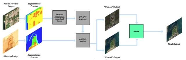 Process of creating the satellite-like maps from historical data and public satellite images. (Image courtesy of Andrade et al.)
