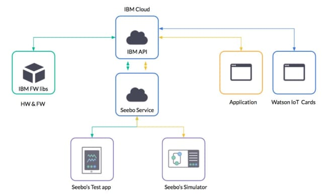 Overview of the link between Seebo and IBM. (Image courtesy of Seebo).