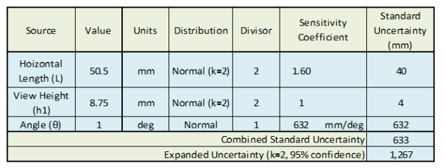 Uncertainty Budget including divisors and sensitivity coefficients.