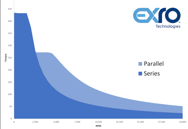 Series and parallel torque-speed profiles. (Image courtesy of Exro.)