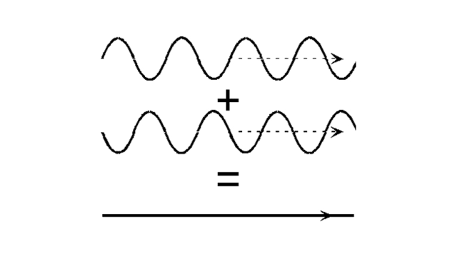The opposing sound waves neutralize each other to produce a noise-cancelling effect. (Image courtesy of Sound Guys.)