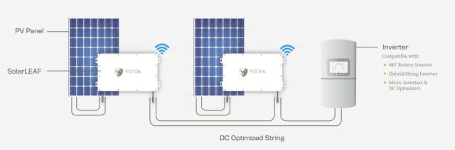 SolarLeaf system. (Image courtesy of Yotta Energy.)