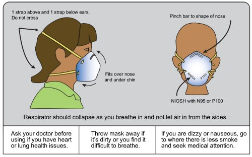 Instructions for wearing a respirator. (Image courtesy of Airnow.gov.)