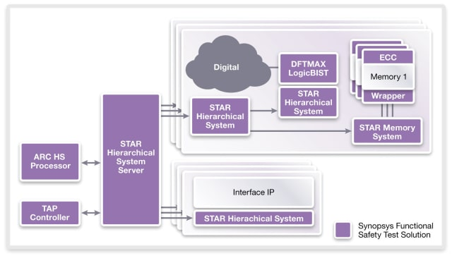(Image courtesy of Synopsys.)