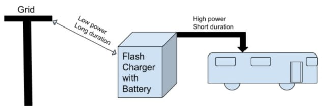 Figure 2. A TOSA flash-charging station. (Image created by Tom Lombardo.)